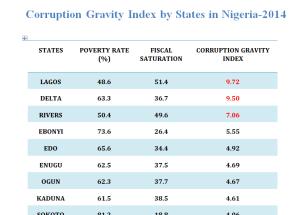 corrupt states1