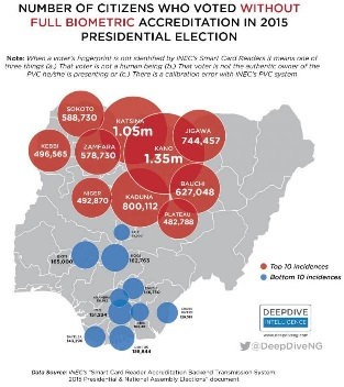 EXPOSED: Majority of Those Who Voted for Buhari in 2015 Did not Have PVC. Fraud? – Investigation